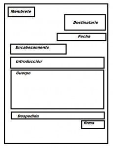 Estructura de la carta formal